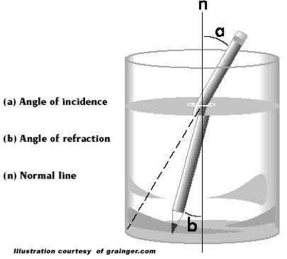 Refractometer 1
